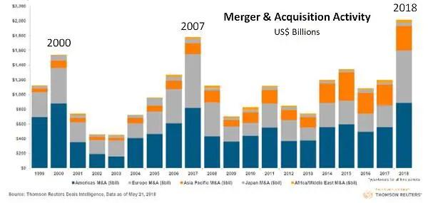 mergers past three decades Disney