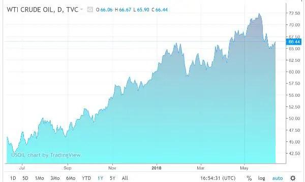 Oil price CPI