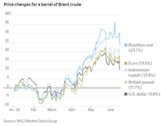 oil prices in emerging markets petrodollar