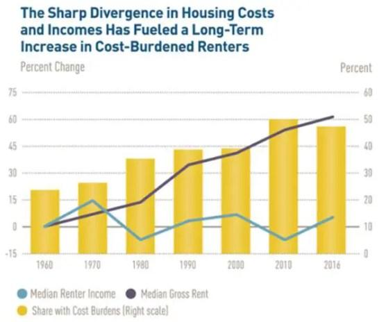 rents versus incomes renters