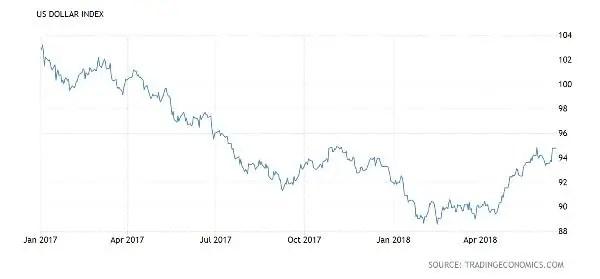 US dollar gold bitcoin