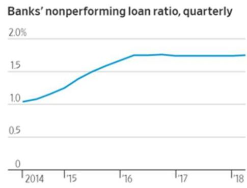 China non-performing loans