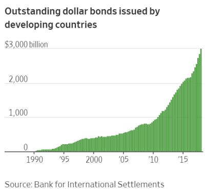 emerging market bonds student debt