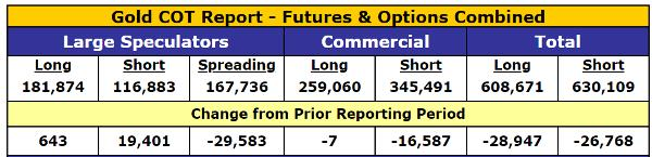 gold COT report gold mining stocks