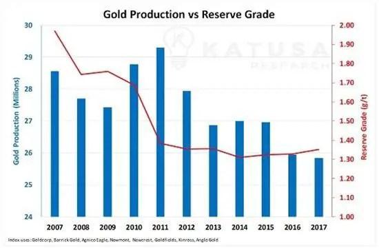 gold production vs reserve grade junior gold miners
