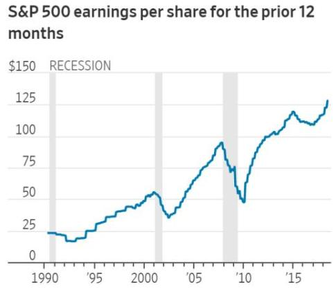 S&P 500 earnings profit margins