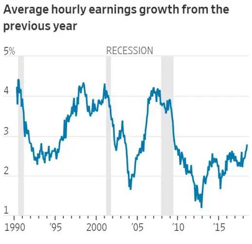wage growth profit margins