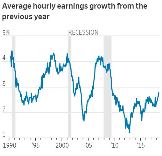 wage growth profit margins