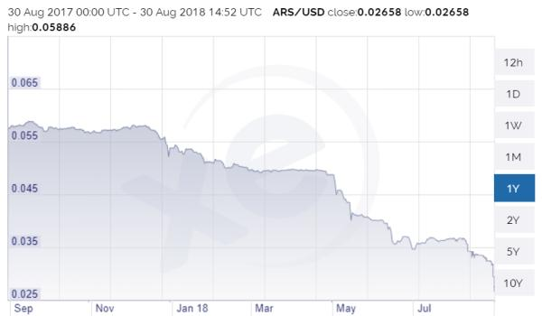 https://i0.wp.com/www.dollarcollapse.com/wp-content/uploads/2018/08/Argentine-peso-Aug-18.jpg?w=600&ssl=1