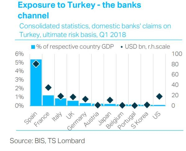 Bank exposure to Turkey emerging market bailout