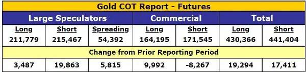 Gold COT report speculators