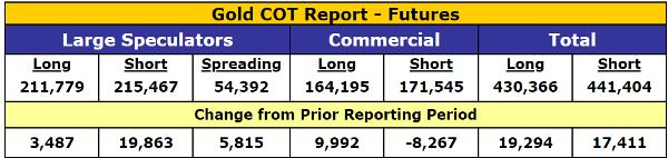 Gold COT report speculators