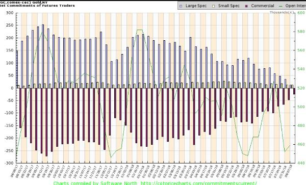 Gold COT chart silver is better than gold