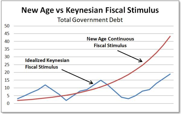 New Age vs Keynesian fiscal policy new age fiscal