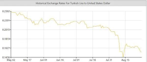 Turkish lira emerging market chaos