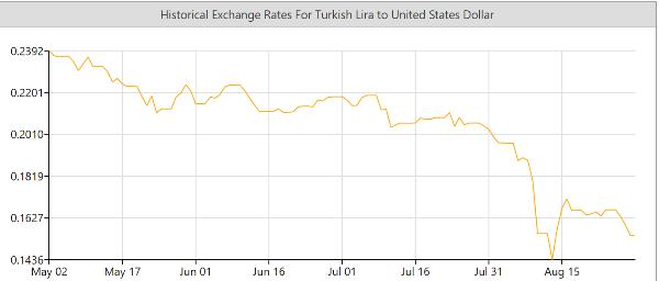 Turkish lira emerging market chaos