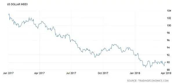 US dollar index external dollar debt