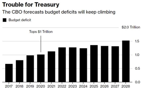 US projected budget deficts new age fiscal