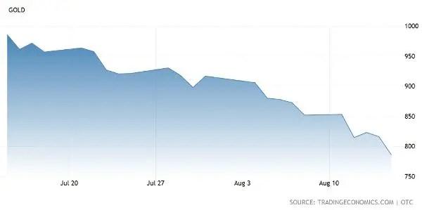 Gold price in 2008