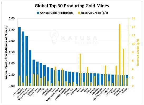 Top 30 gold mines Katusa