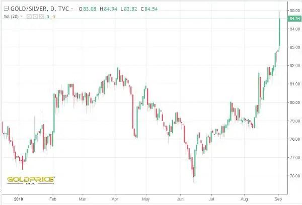 Gold/silver ratio Sept 2018 2008
