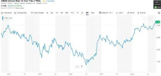 10-year Treasury yield interest expense