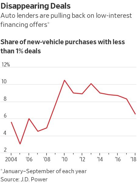 auto financing rates housing and autos