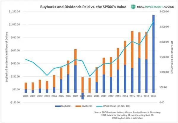 Corporate share buybacks panic