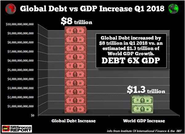 Marginal productivity of debt oil GE