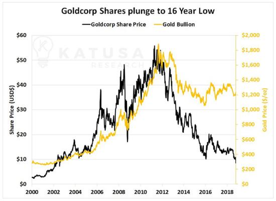 Goldcorp price tax loss selling