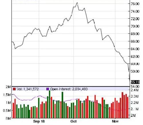 Oil price energy junk bonds
