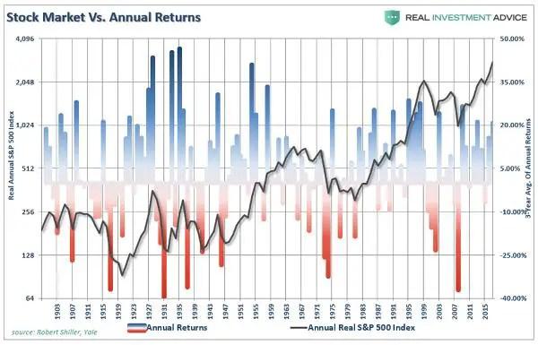 Stock market returns panic