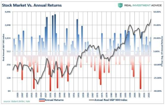 Stock market returns panic