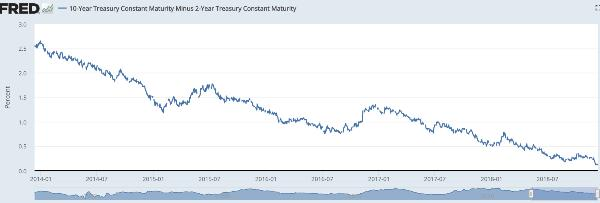 yield curve bank stocks