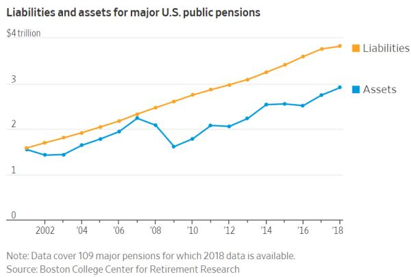pension liabilities what went wrong pensions