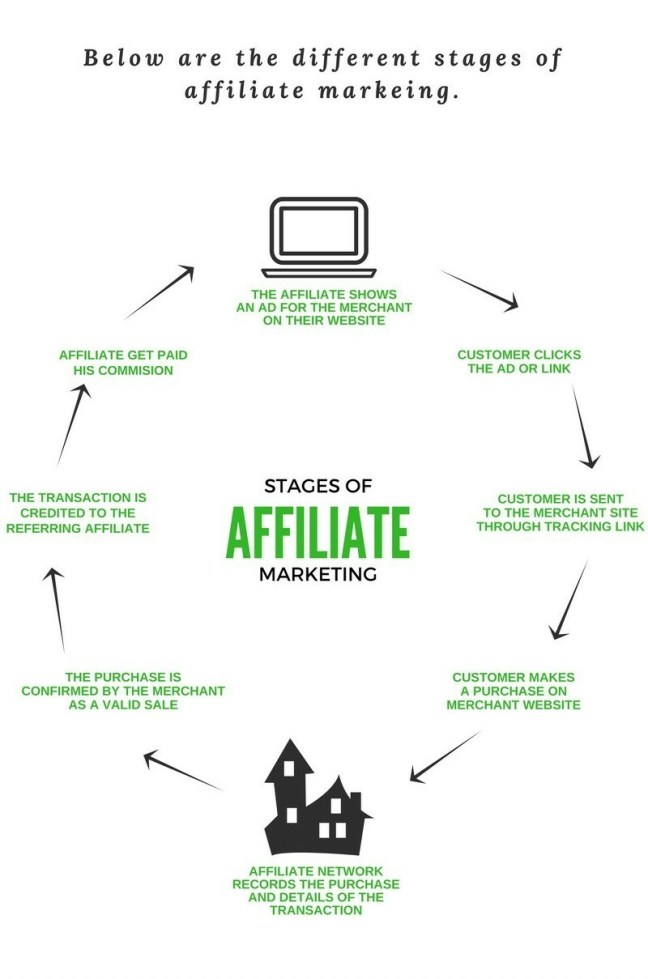 Stages of affiliate marketing in Blogging