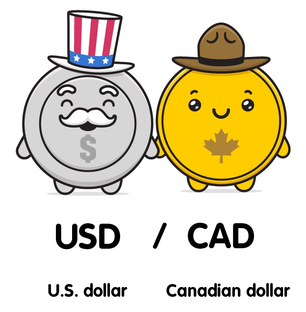 Foreign Exchange: Forex trading (FX)