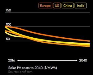 Solar PV costs