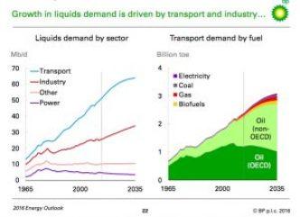 BP Fuel demand 2035