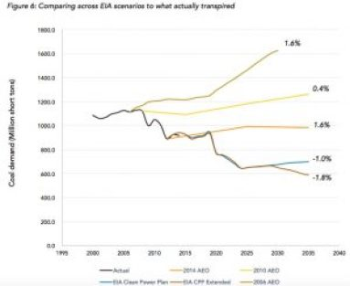 Coal DEmand Scenarios CT