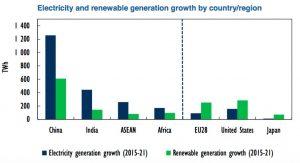 iea-elec-by-region-growth