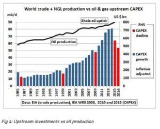 iea-oil-capex-supply