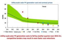 pv-solar-cost-reduction