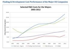 find-dev-costs