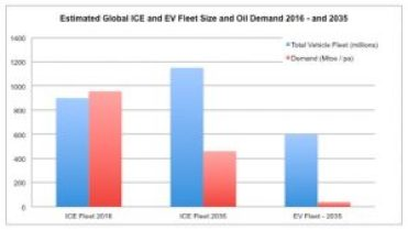 total-ice-ev-demand-picture