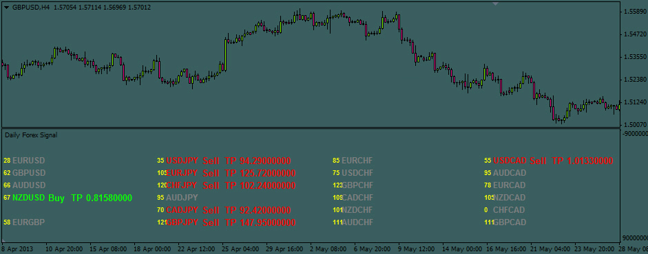 Daily forex indicator