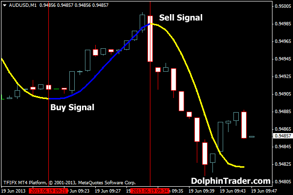 Forex gump ultra indicator free download