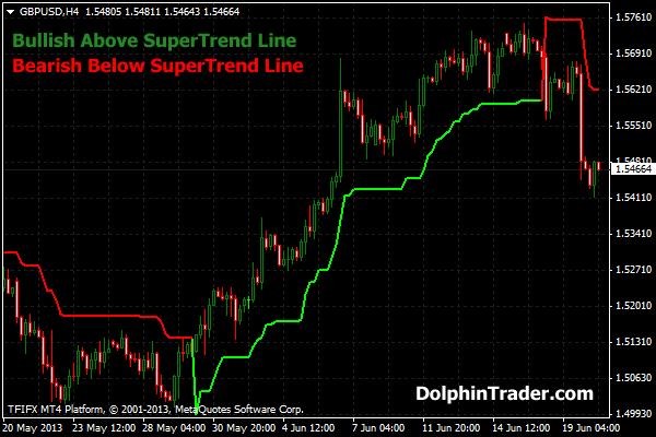 MACD Indicator and How to Use it in Forex - Free Forex Coach