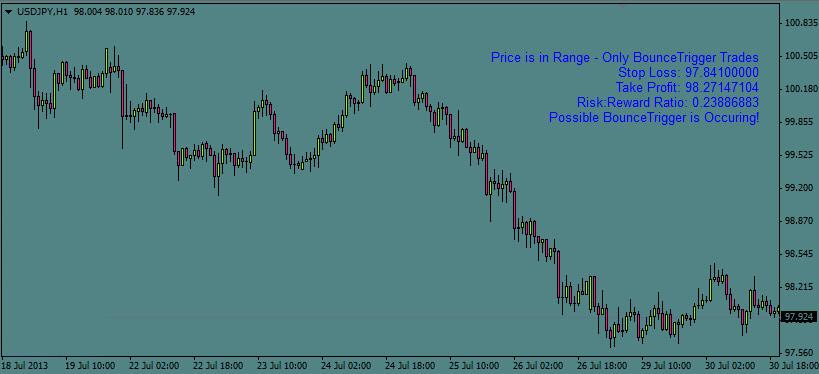 ForexTrigger Indicator-mt4