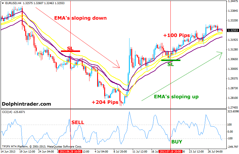 Cci trading strategy pdf
